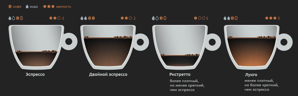 сравнение крепости кофе