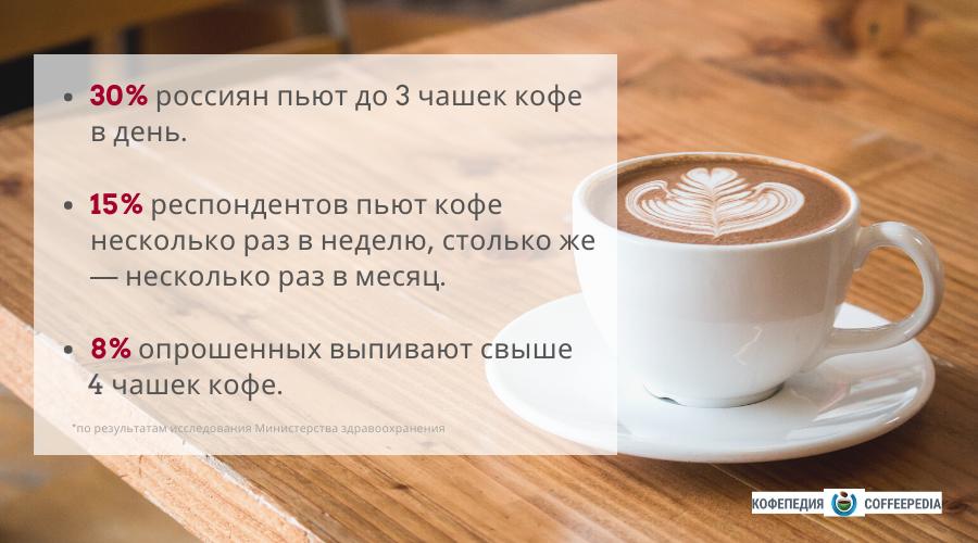 открыть кофейню с нуля бизнес план