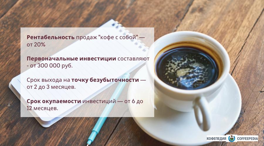 Рентабельность кофе с собой