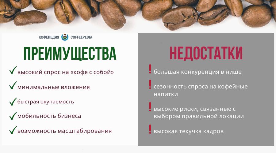 Как открыть кофе с собой